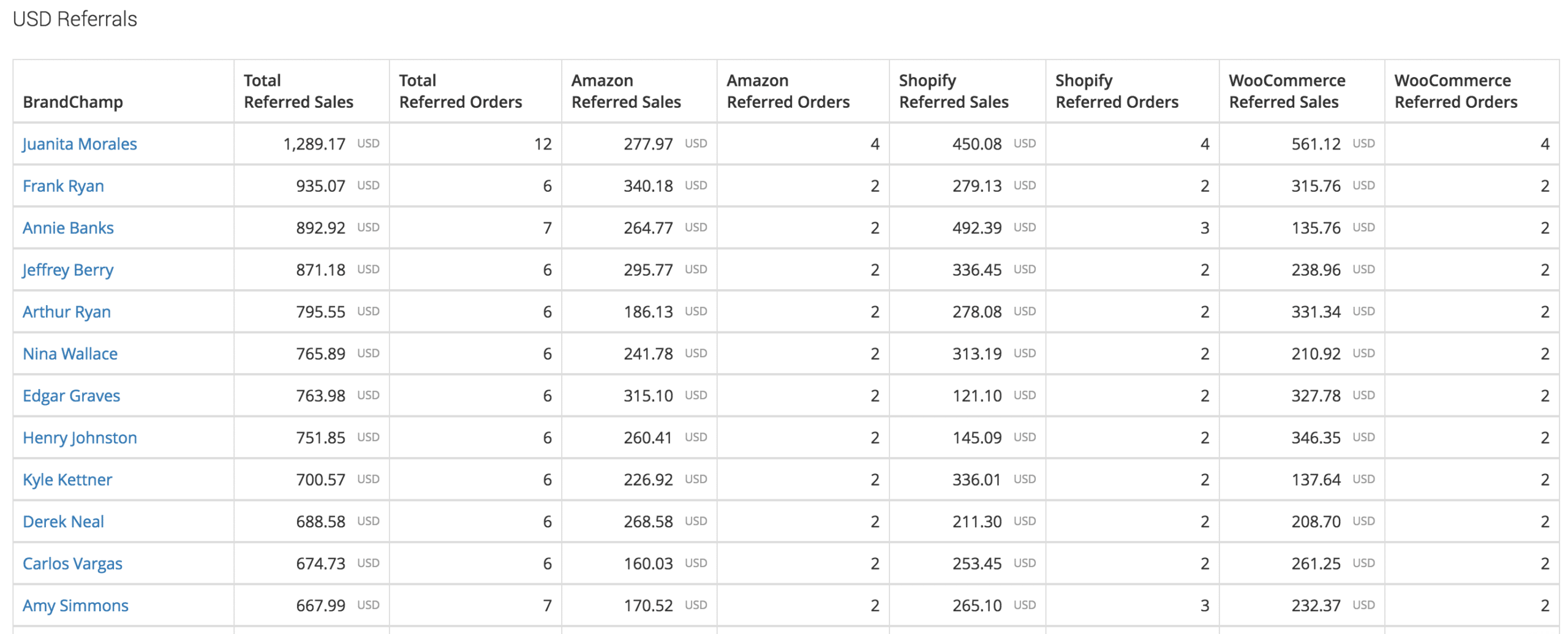 Ranking of ambassadors by referral sales Amazon Shopify WooCommerce