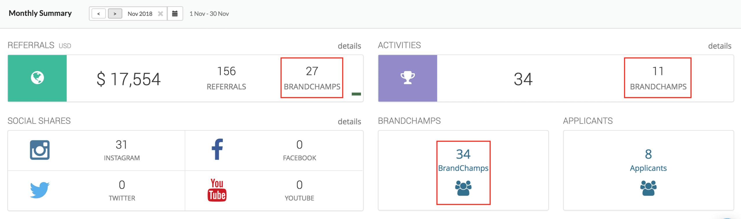 BrandChamp ambassador software analytics monthly summary