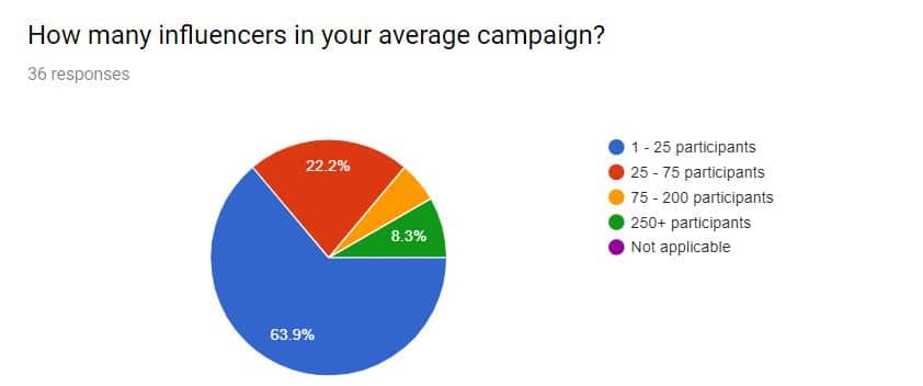 Pie chart how many influencers in your average campaign 63.9% 1-25 participants 22.2% 25-75 participants 8.3% 250+ participants