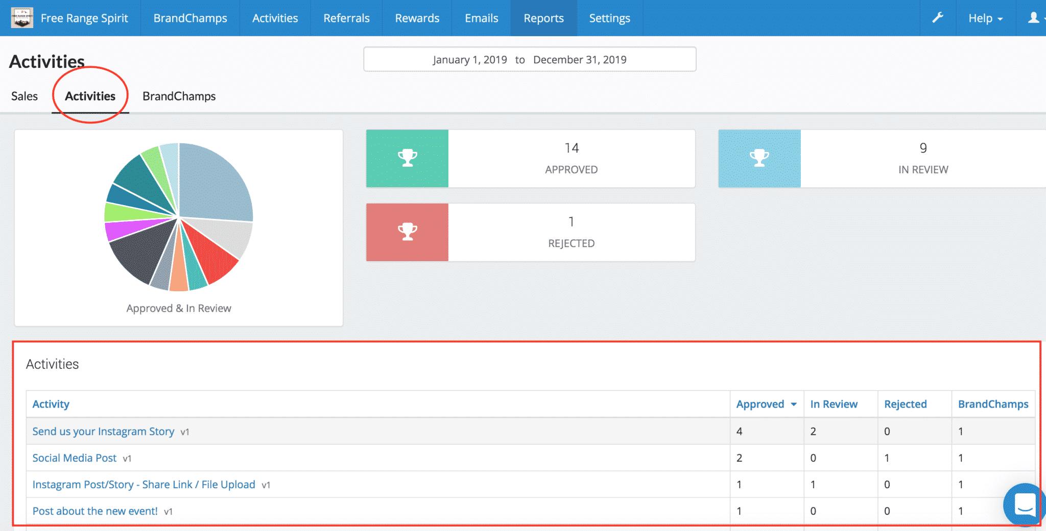 BrandChamp ambassador software reporting activity analytics pie chart ranked list