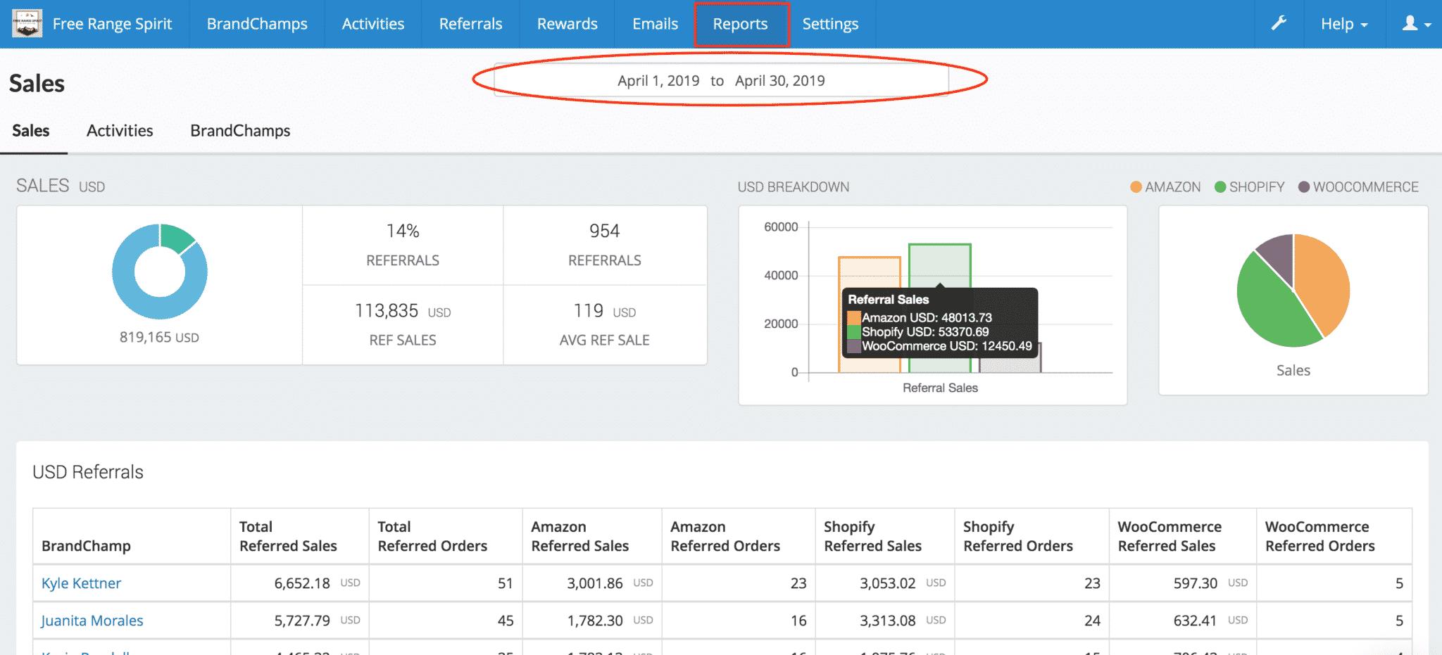 BrandChamp ambassador software platform reports custom date period pie chart bar graph